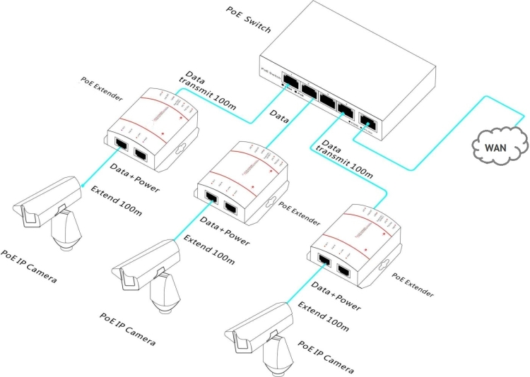 Surveillance Camera Connection Diagram